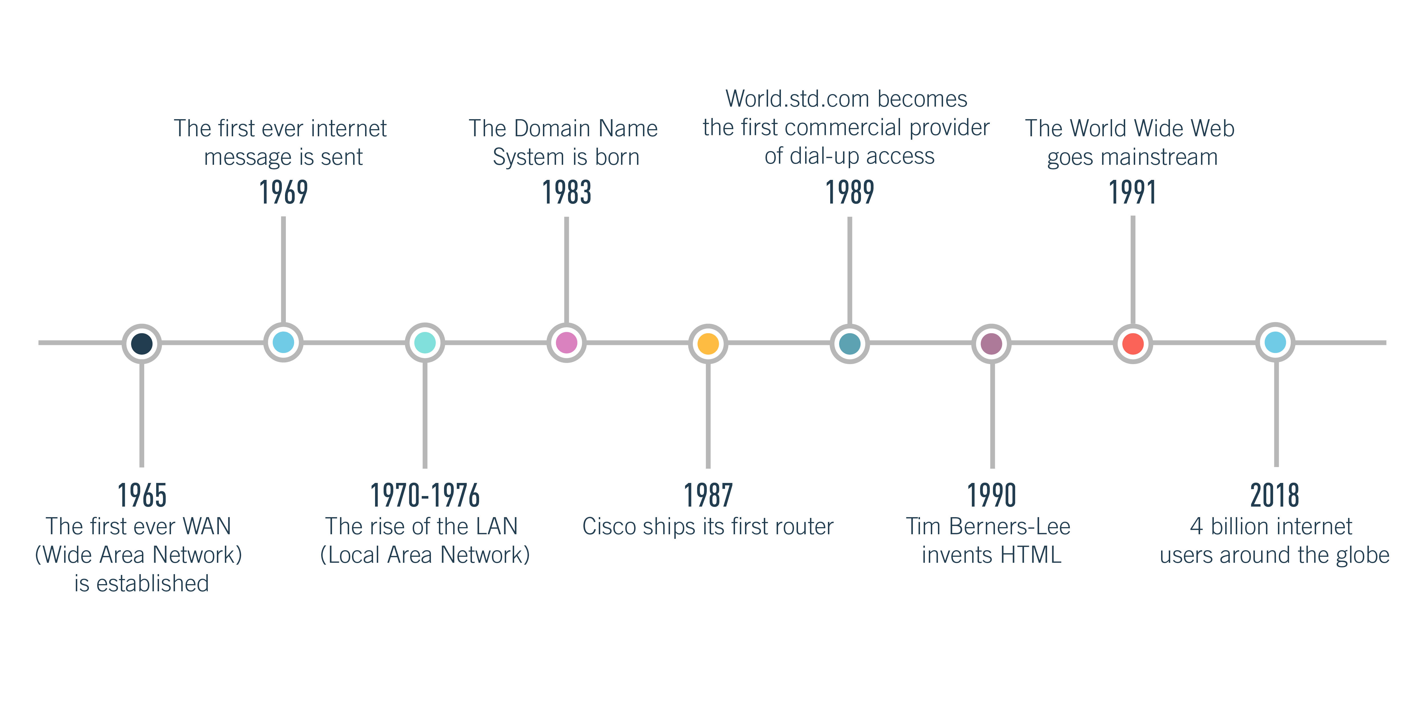 A timeline showing the history of the World Wide Web